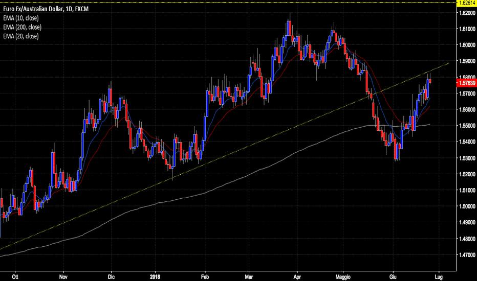EURAUD: Eur/Aud possibile pullback?