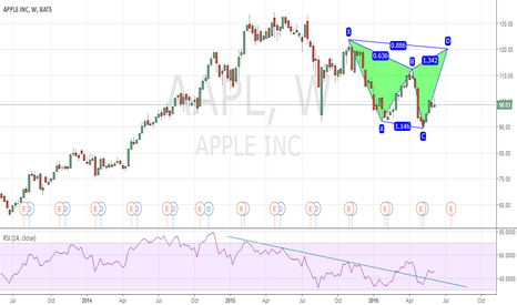 AAPL: Apple Inc. Potential Bearish Shark