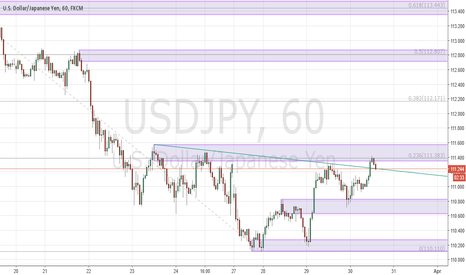 USDJPY: Inverse head and shoulders breakout