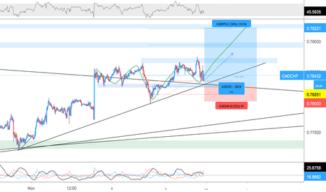 CADCHF: buying CADCHF