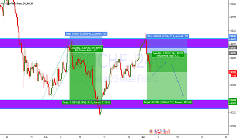 USDCHF: USD/CHF Short Opportunity