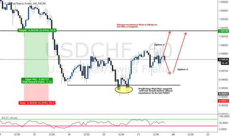 USDCHF: Structure analysis on strong RESISTANCE MAGNET