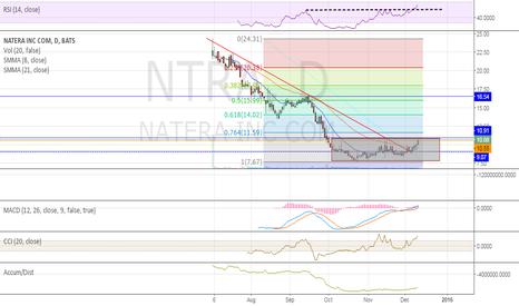 NTRA: breakout potenal