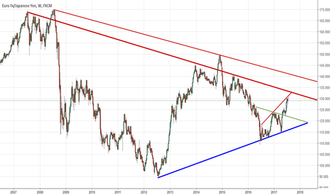 EURJPY: EURJPY Headlines (Important trends you have to know)