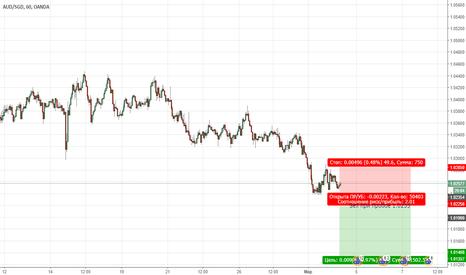 AUDSGD: AUDSGD. Цена продолжает находиться в медвежьем тенденции