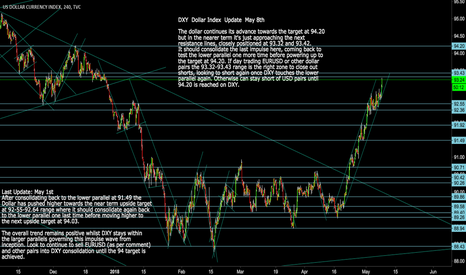 DXY: DXY Dollar Index Update: Onwards to the 94.20 Target