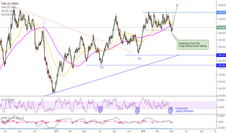 XAUUSD: GOLD - Stranger things
