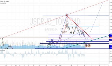 USDRUB_TOM: Мысли по рублю на долгосрок.