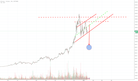 BTCUSD: BITCOIN  CRASH