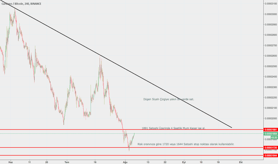 ADABTC: Cardano Bitcoin