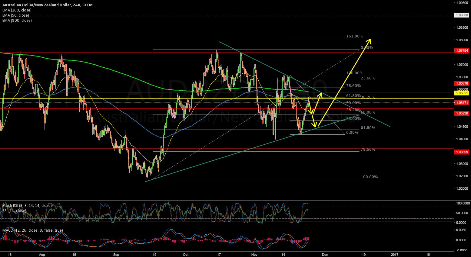 AUDNZD - Wait for Retrace and Long