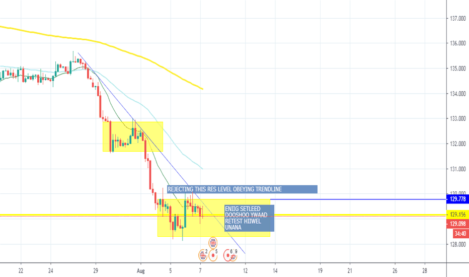 GBP JPY Chart – Pound to Yen Rate — TradingView