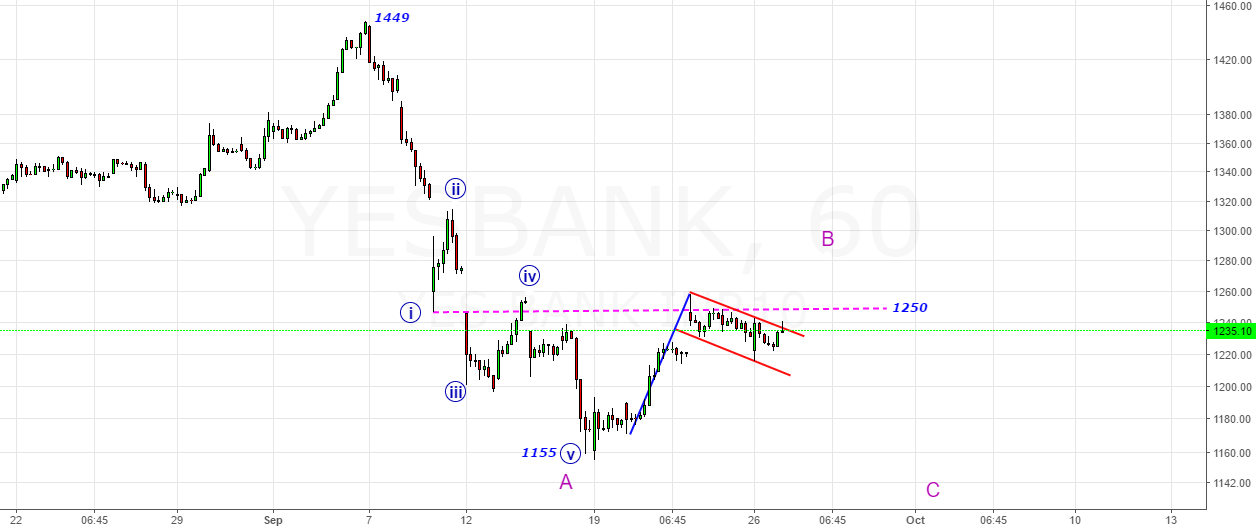 Yes Bank- Above 1250 Flag Activates