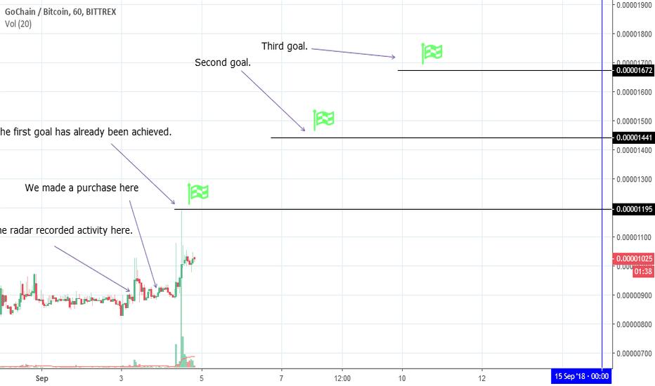 GOBTC: Initiative volume radar. First trading idea.