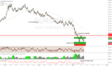 EURGBP: Higher highs for the Euro against the Pound?