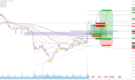 USDCHF: USDCHF - 3 Trades on the horizon
