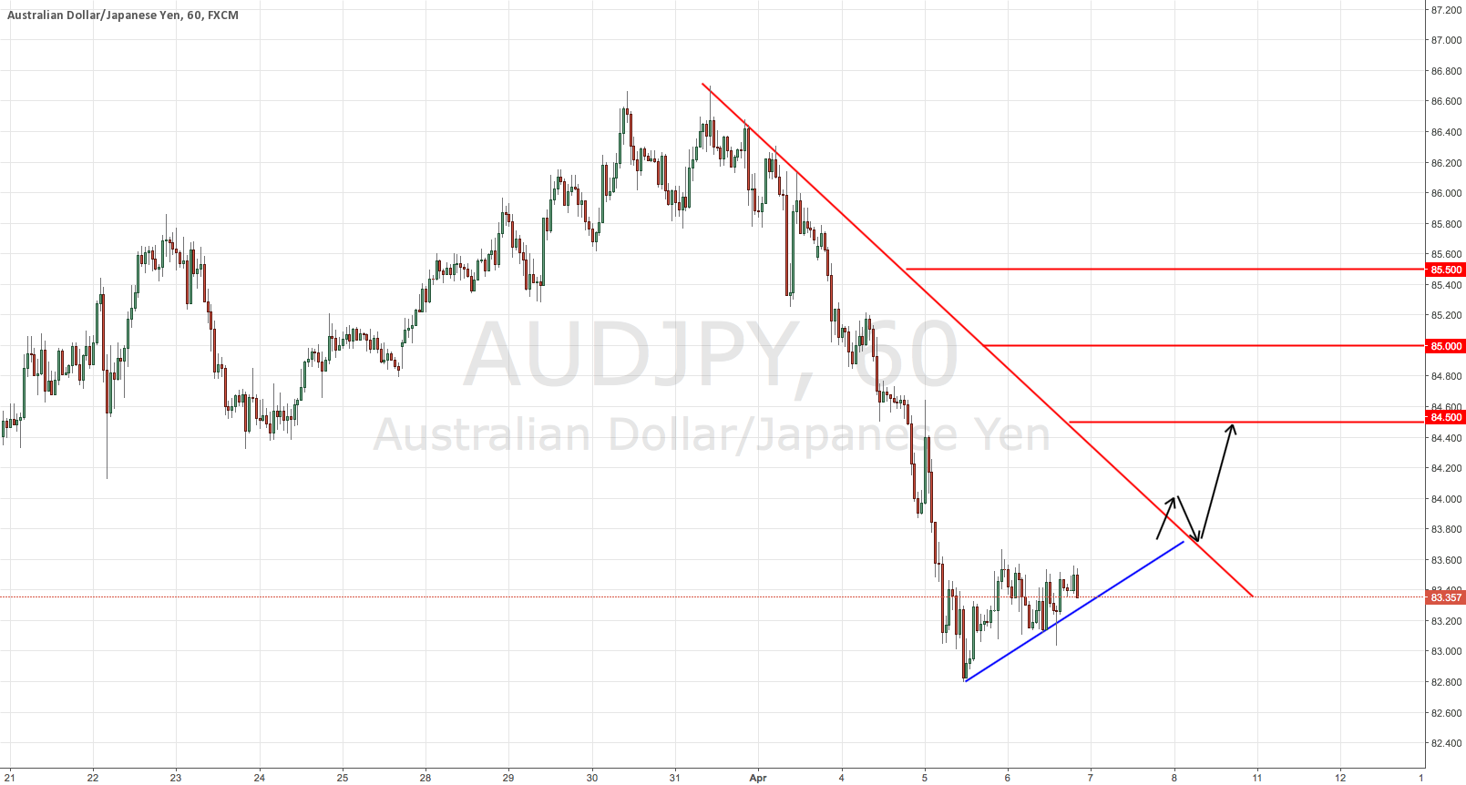 AUDJPY Potential Long Signal Update