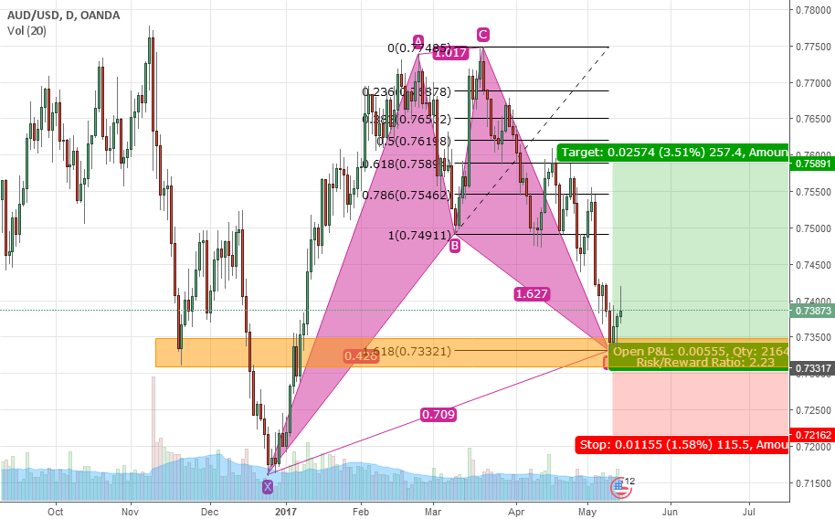 AUD/USD PERFECT Bullish Cypher Pattern in D1