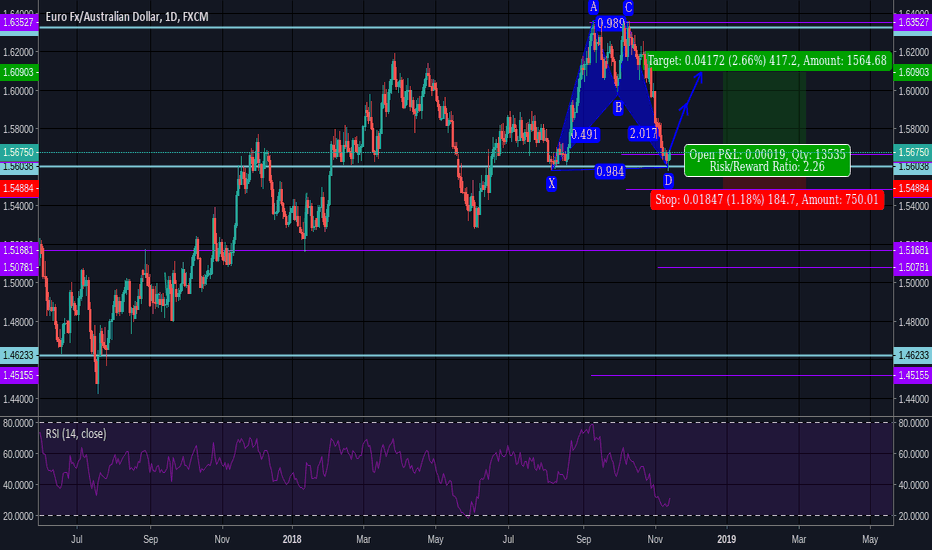 EURAUD: long bullish bat