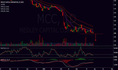 MCC: short breakout