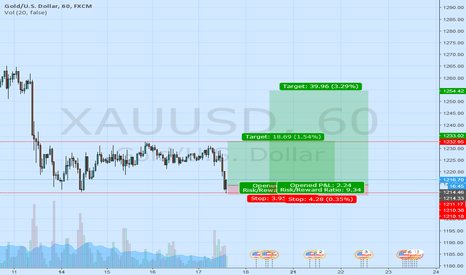 XAUUSD: Range trading and possible Double Bottom