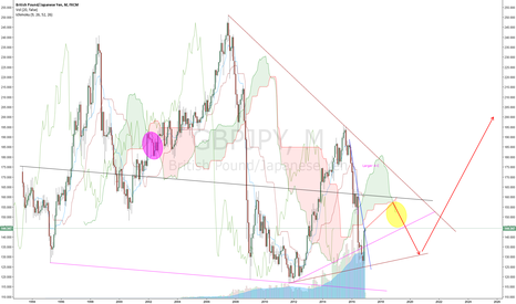 GBPJPY: GBP/JPY reversal at Monthly Cloud torsion (Nikita FX )