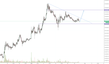 WABIBTC: $WABIBTC long idea #cryptocurrency