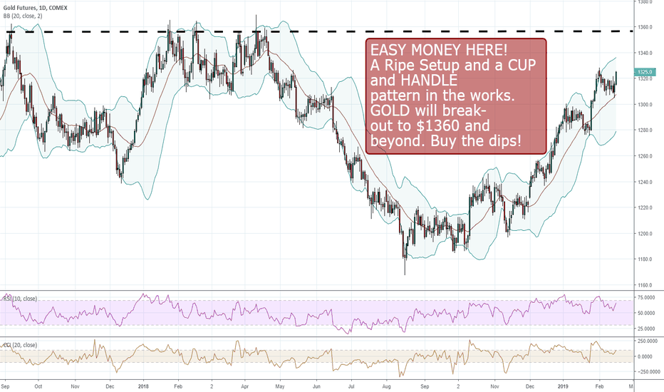 GC1!: GC Gold and Gold Futres are going to break.