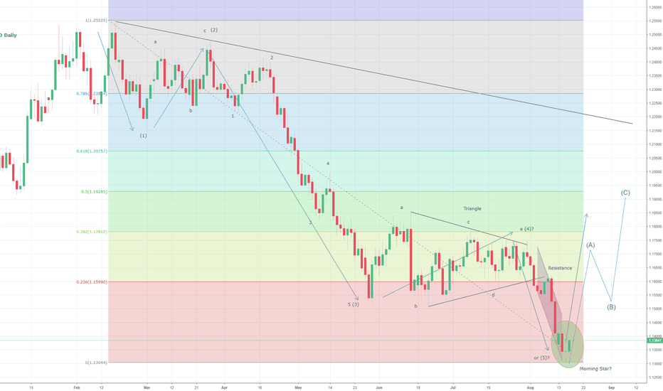 EURUSD: EURUSD Corrective Rally Into Play?