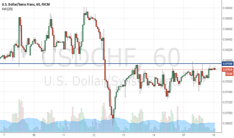 USDCHF: USDCHF positioned for an upmove