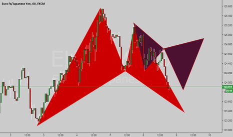 EURJPY: Fib Base patterns