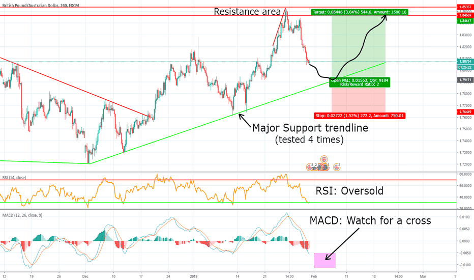 GBPAUD: GBPAUD possible Long opportunity!
