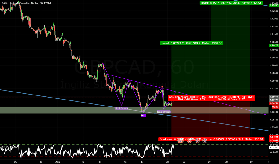 GBPCAD: GBPCAD-H1