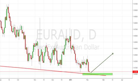 EURAUD: strong buy setup is coming....