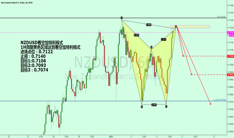 NZDUSD: NZDUSD looks at the empty gatley mode