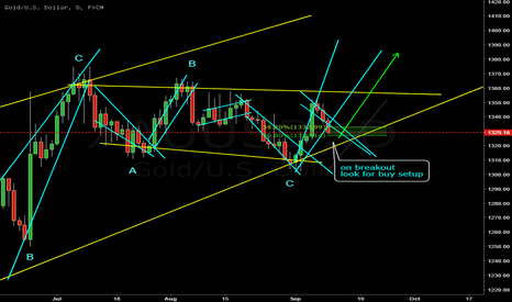 XAUUSD: I'm hoping its about to complete ABC.