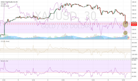 XAUUSD: a stong ristance,maybe a long chance.take care !