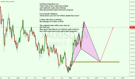 XAUUSD: Gold Weekly Cypher Pattern tells us when should we buy gold