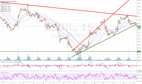 USOIL: WTI LOST SUPPORT at 30.50 area.