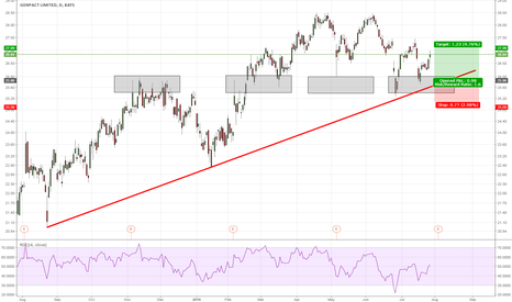 G: Genpact long entry at structure [Just an idea]