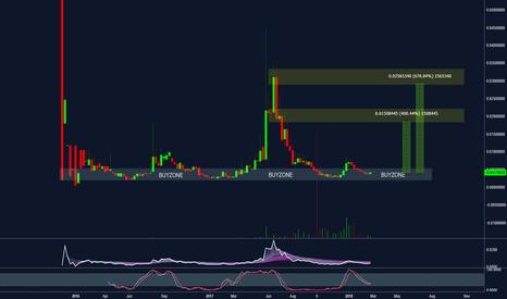 omni btc tradingview)