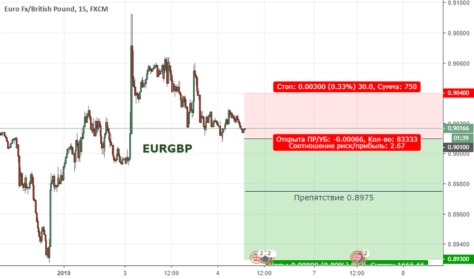 EURGBP: EURGBP. Цена продолжает находиться в широкой коррекции