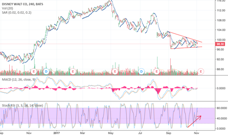 DIS: Reaching end of bearish trend, noticeable bullish divergence