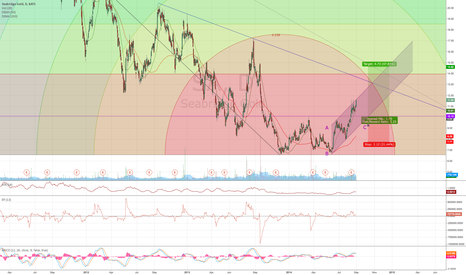 SA: Double bottom in Seabridge Gold (SA)