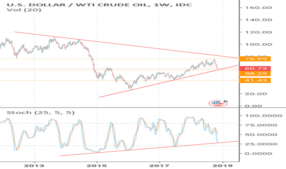 USDWTI: WTI near important support ... Intersted