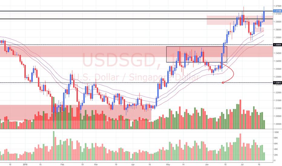 USDSGD: View on USD/SGD (19/7/18)