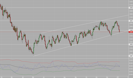 USDCAD: USDCAD Another Buying Opportunity