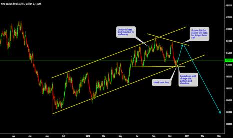 NZDUSD: NZDUSD Short term buy and longer term sell