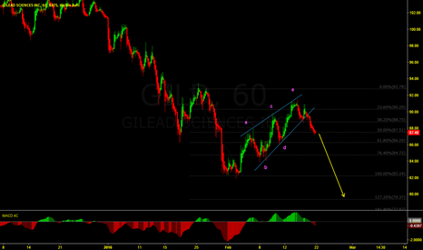GILD: More down side to GILD.