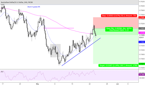 AUDUSD: Good level to short in DT